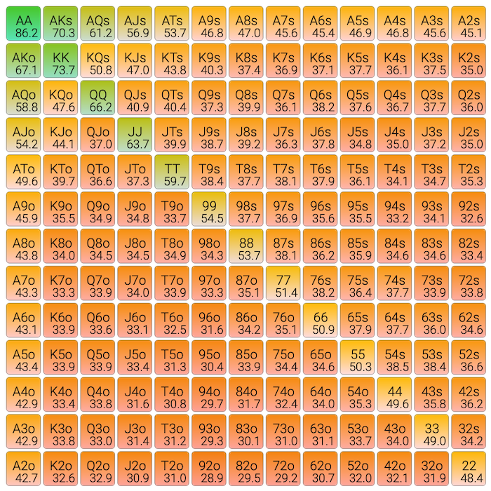 Equity tables or heat maps
