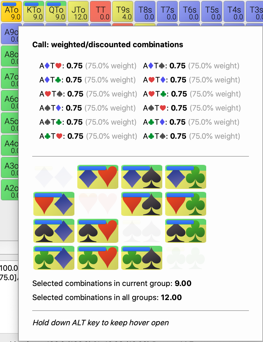Hovering ATo to see how weights and groups interact